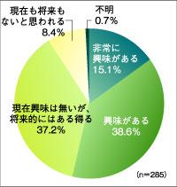 資料:国土緑化推進機構『「企業の森づくり」に係るアンケート調査』