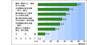 資料:内閣府「都市と農山漁村の共生 対流に関する世論調査(平成17年11月調査)」